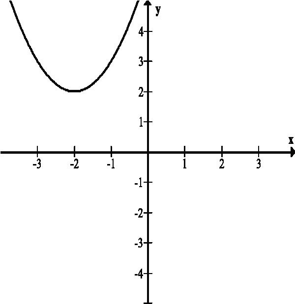 wskaż fragment wykresu funkcji kwadratowej