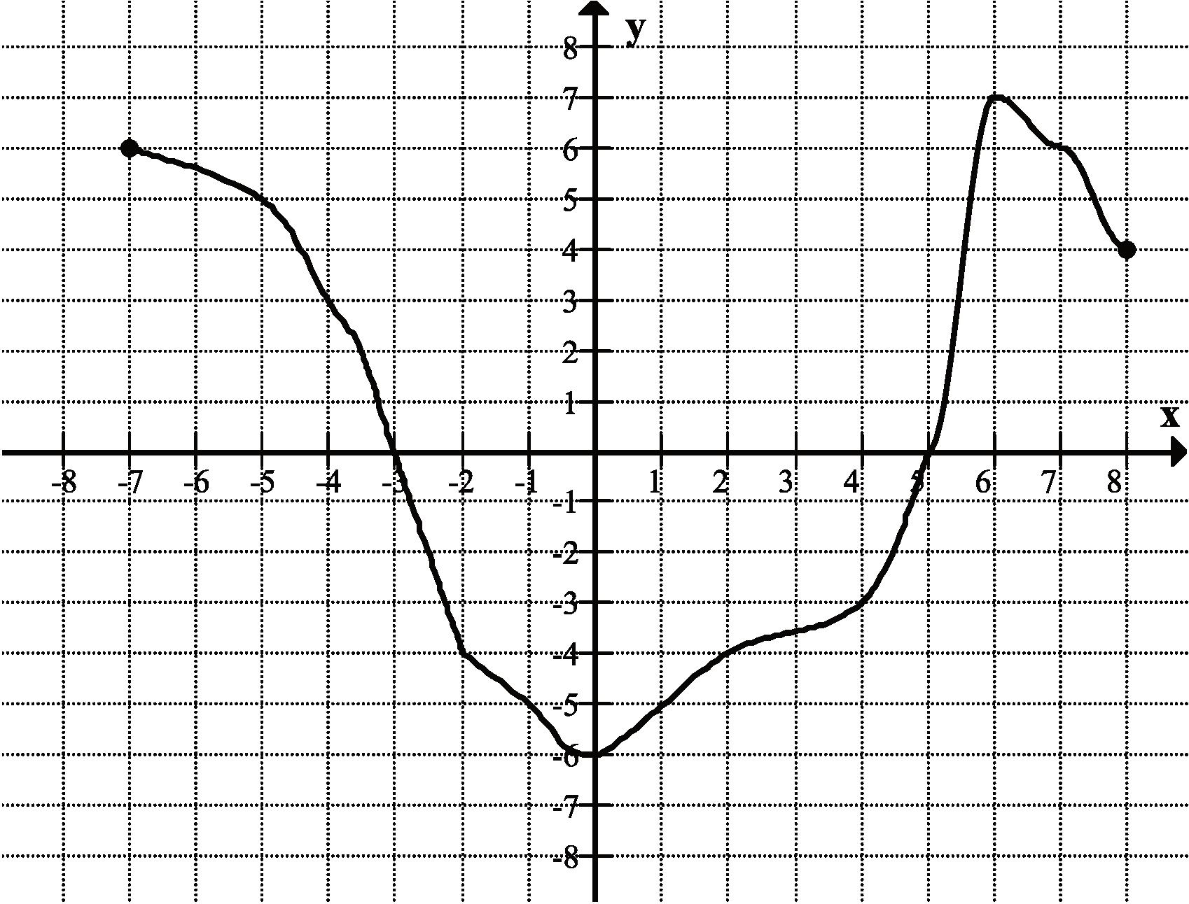 na rysunku przedstawiony jest wykres funkcji określonej dla