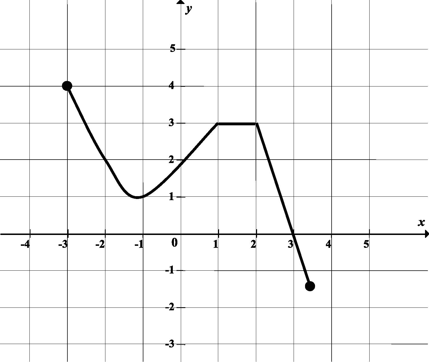 na rysunku przedstawiono wykres funkcji