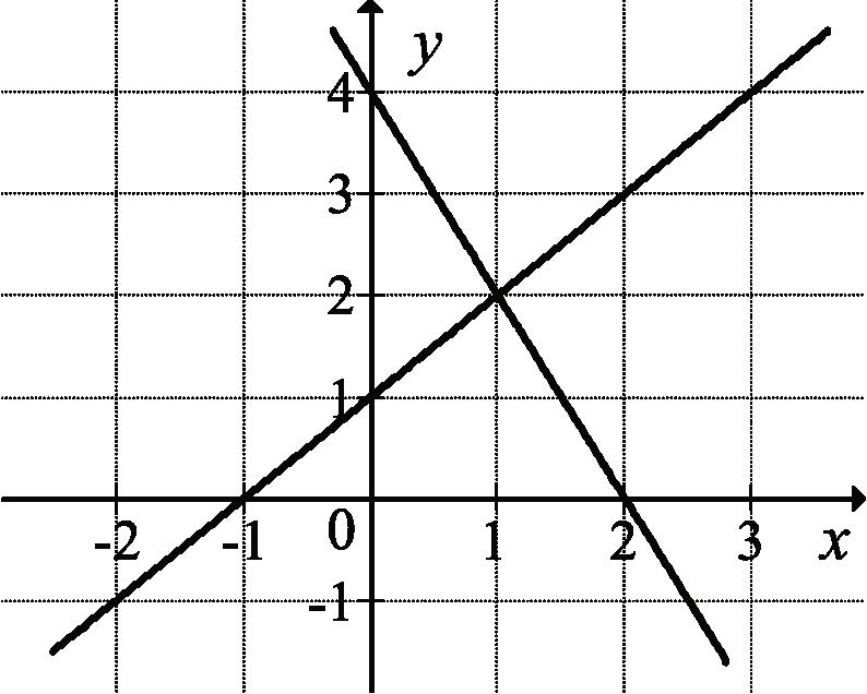 na rysunku przedstawiono geometryczną interpretację