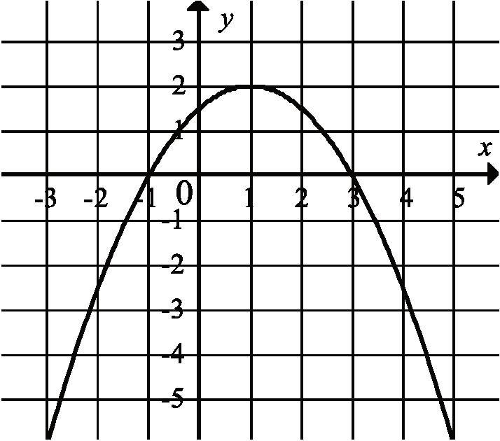 na rysunku przedstawiono fragment wykresu funkcji kwadratowej f
