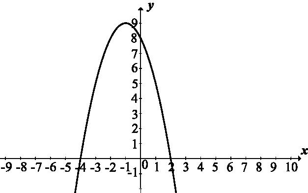 wskaż rysunek na którym przedstawiony jest wykres funkcji kwadratowej określonej wzorem