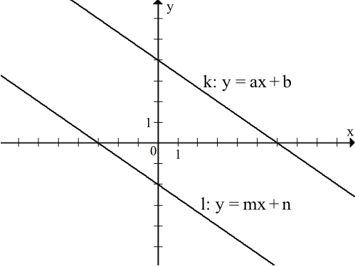 na rysunku przedstawione są dwie proste równoległe k i l o równaniach