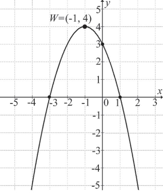 na rysunku przedstawiono fragment wykresu funkcji kwadratowej