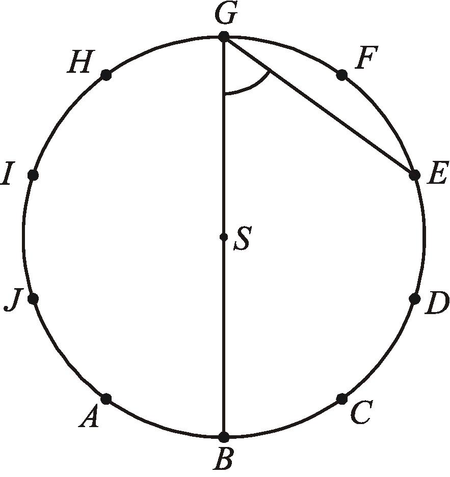 punkty A, B, C, D, E, F, G, H, I, J dzielą okrąg