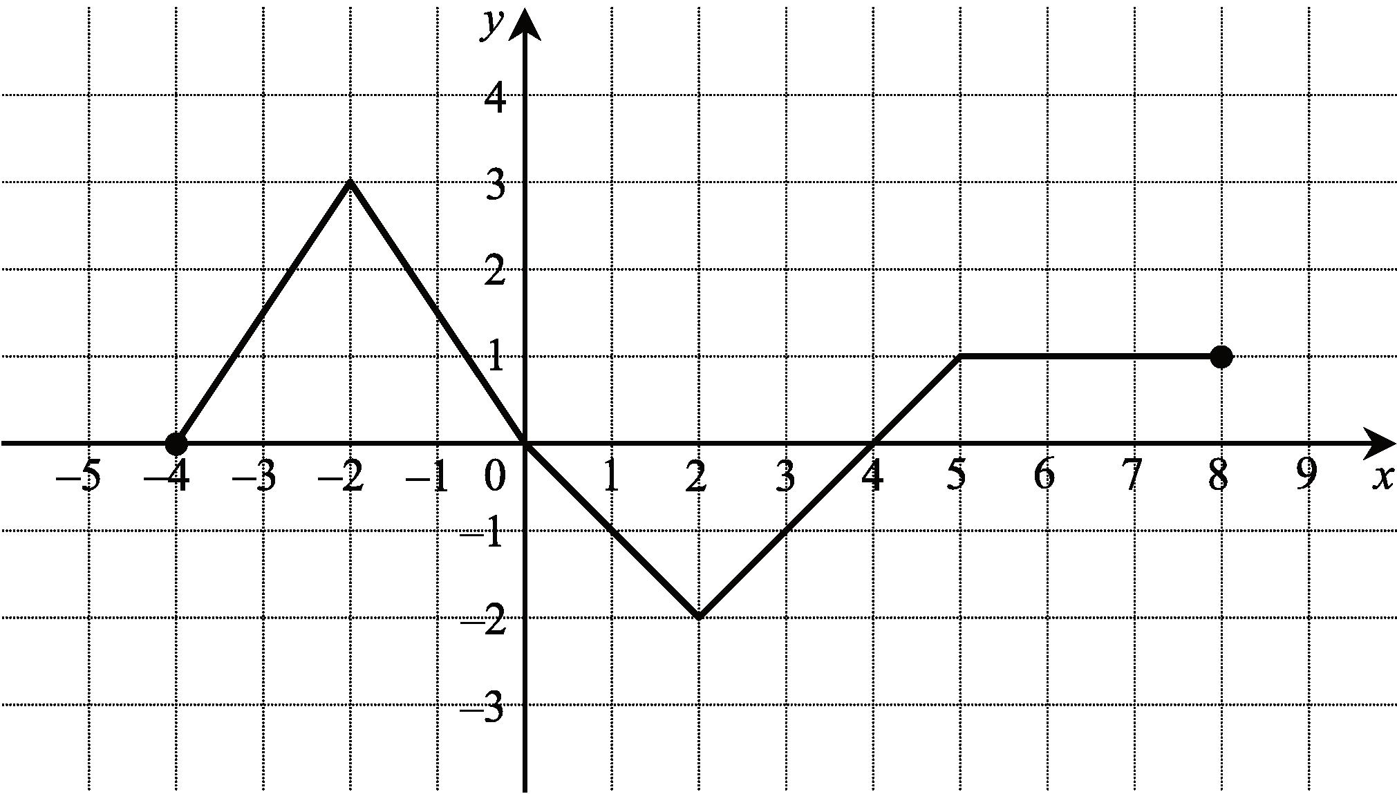 na rysunku przedstawiono wykres funkcji f