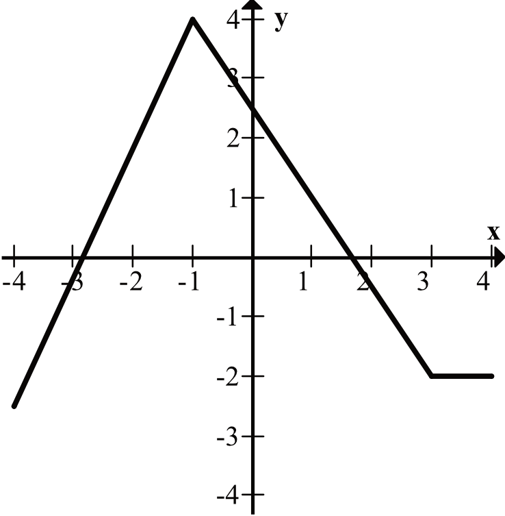 wskaż wykres funkcji która w przedziale -4,4