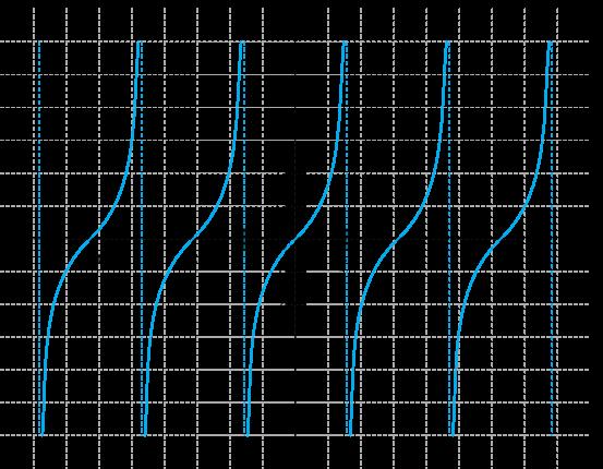 wykres funkcji tangens