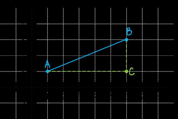twierdzenie pitagorasa w układzie współrzędnych