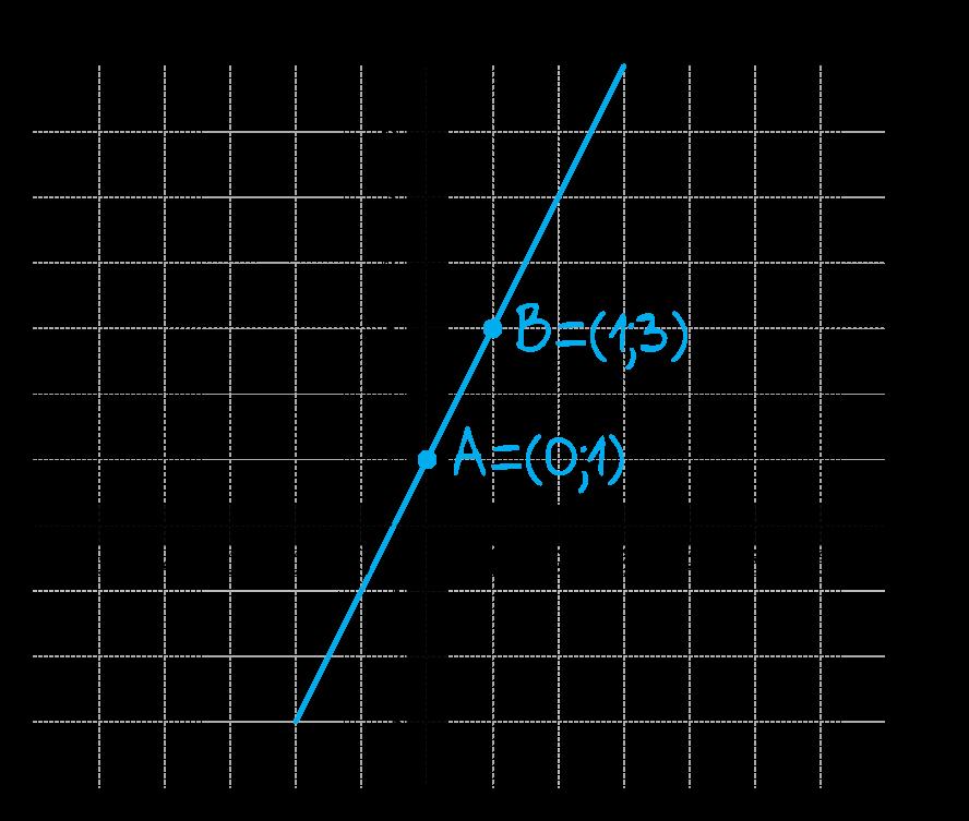 wykres funkcji liniowej