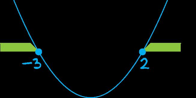 zbiorem rozwiązań nierówności (x-2)(x+3)