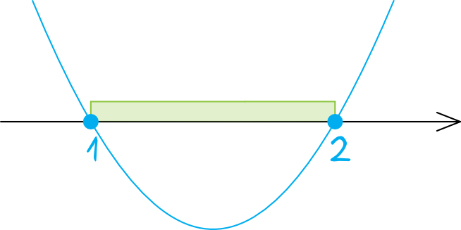 rozwiąż nierówność x2-3x+2