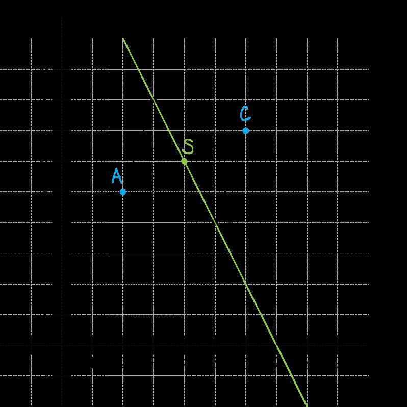 w układzie współrzędnych na płaszczyźnie punkty
