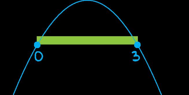 rozwiąż nierówność 3x-x2