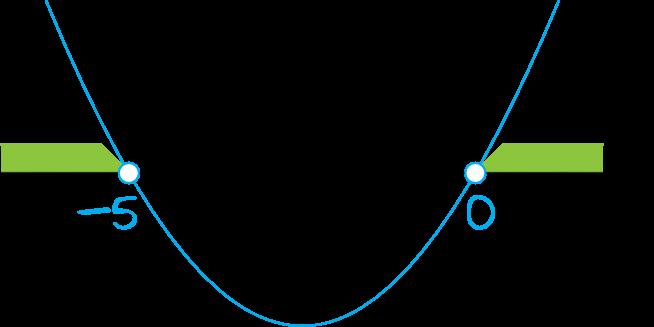 Zbiorem rozwiązań nierówności x(x+5)