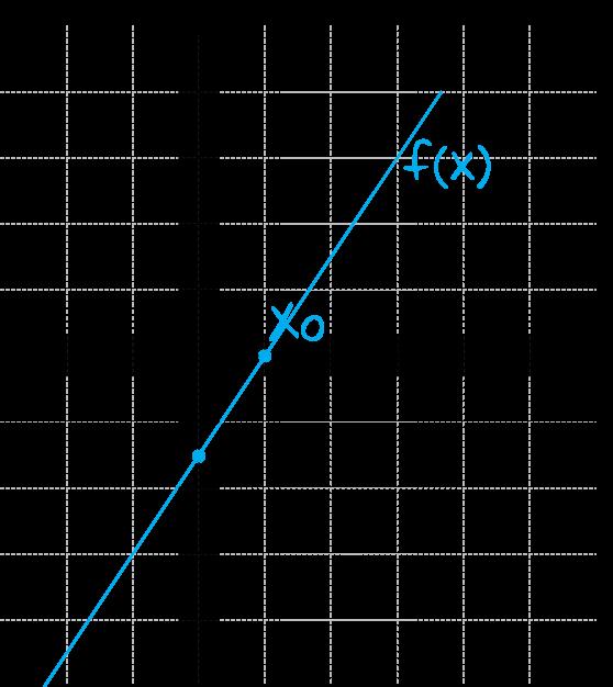 funkcja liniowa jest rosnąca i ma dodatnie miejsce zerowe