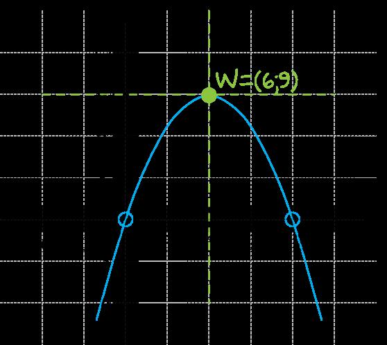 funkcja kwadratowa f określona jest wzorem