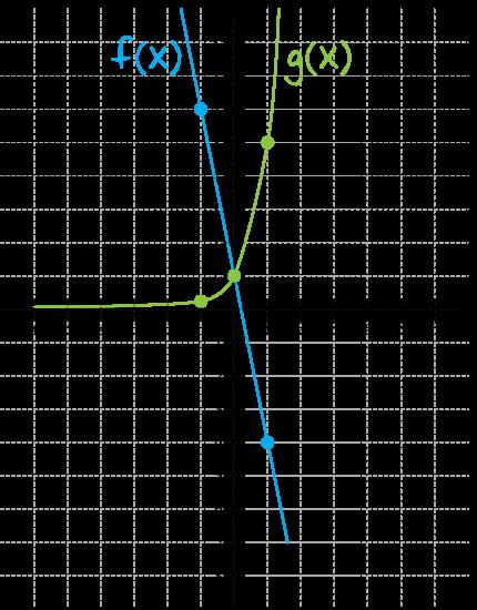 dane są dwie funkcje określone dla wszystkich liczb rzeczywistych