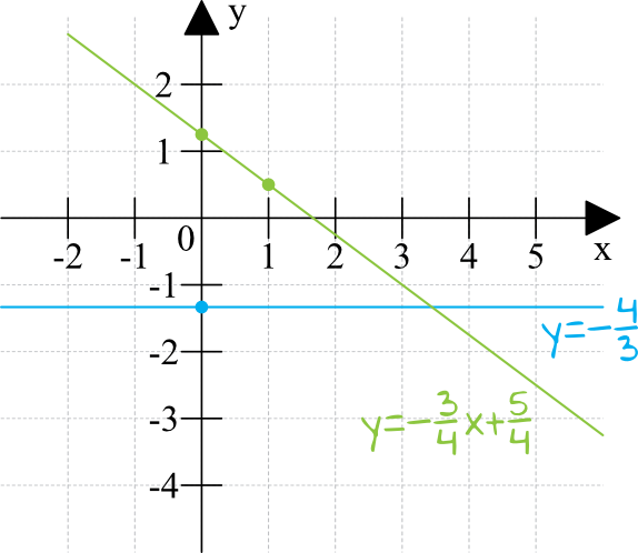 równania opisują dwie proste