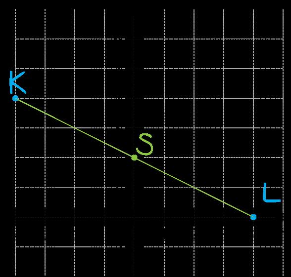 punkt K=-4,4 jest końcem odcinka KL