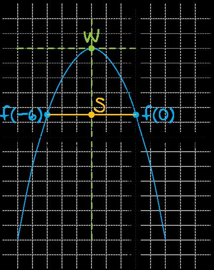 dunkcja kwadratowa f jest określona dla wszystkich liczb rzeczywistych x wzorem