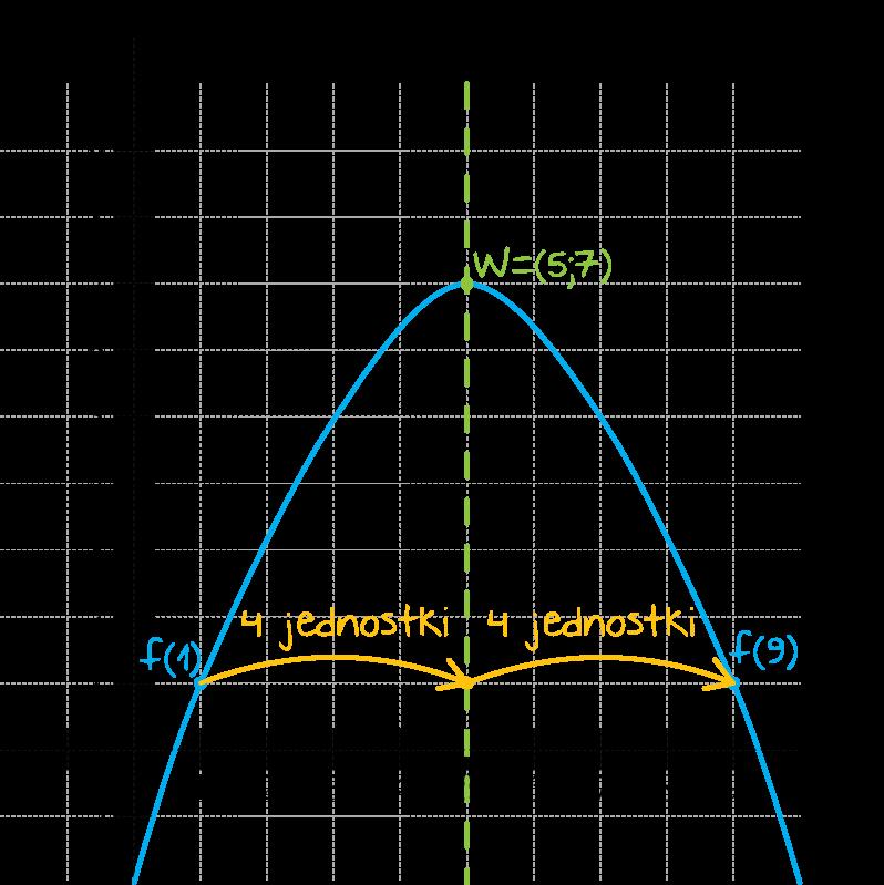 wykresem funkcji kwadratowej f jest parabola o wierzchołku W=5,7