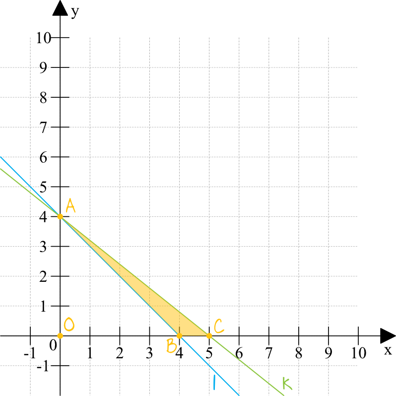 proste l i k przecinają się w punkcie A=0,4