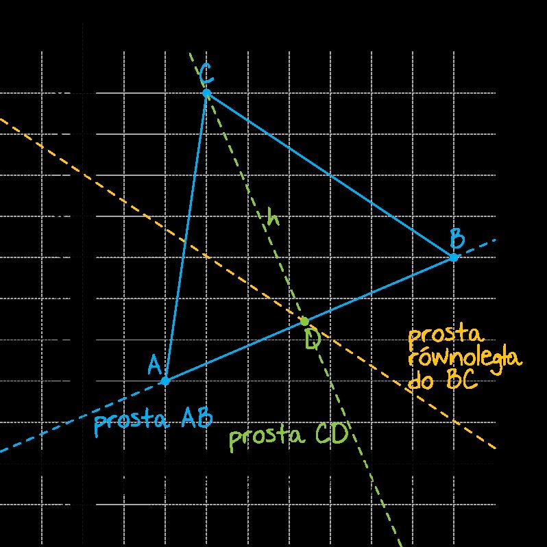 dane są wierzchołki trójkąta ABC: A=2,2, B=9,5 i C=3,9