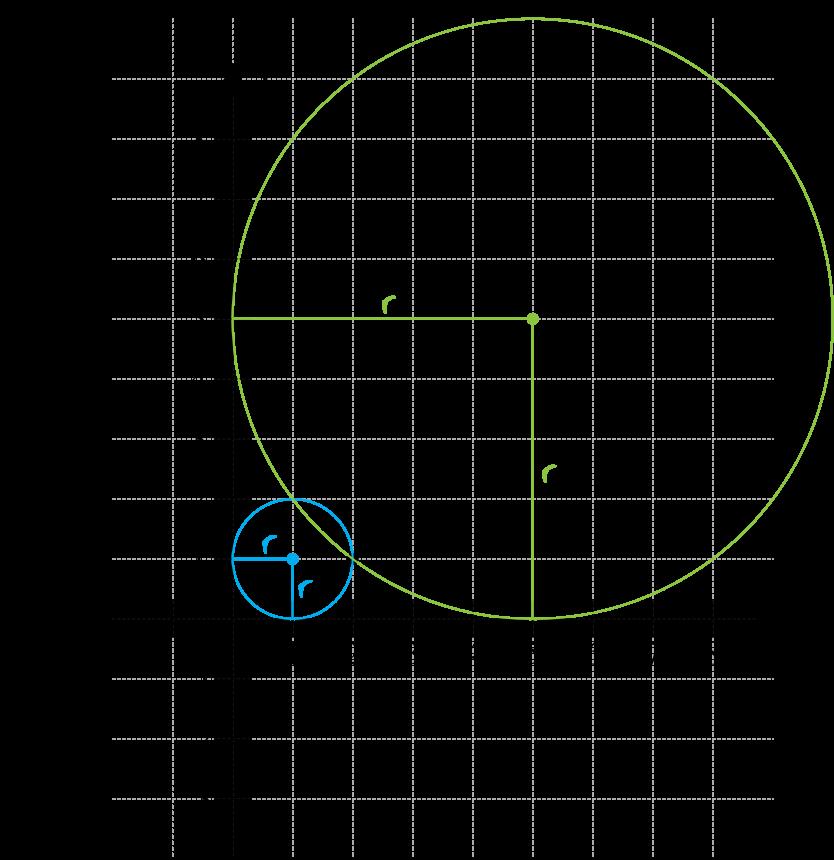 wyznacz równanie okręgu przechodzącego przez punkt A=2,1