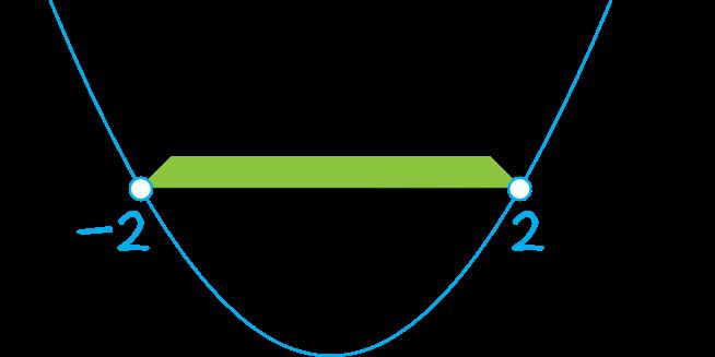 funkcja liniowa f(x)=(m2-4)x+2 jest malejąca