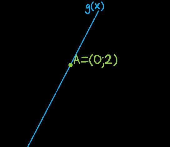 Na rysunku przedstawiony jest fragment wykresu funkcji liniowej f, przy czym f(0)=-2 i f(1)=0
