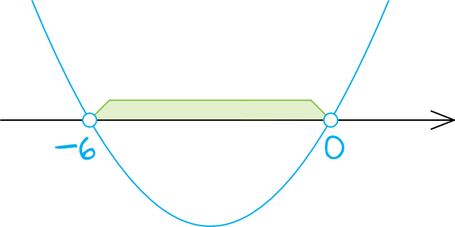 zbiorem rozwiązań nierówności x(x+6)