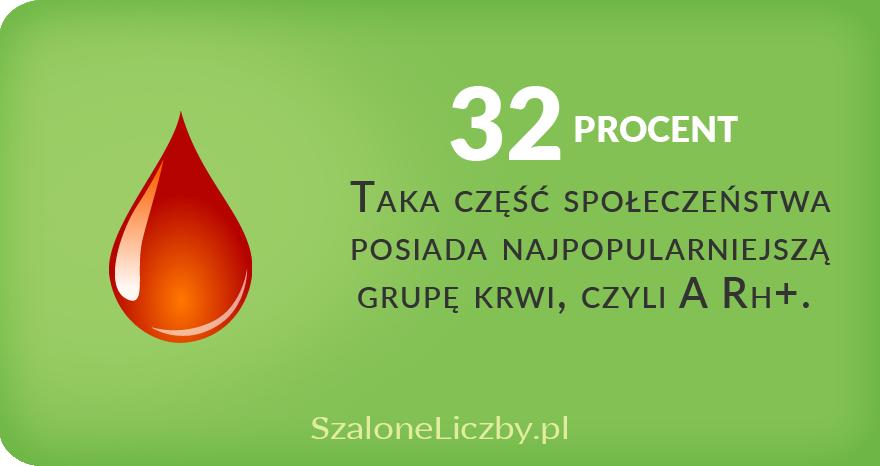 najpopularniejsza grupa krwi